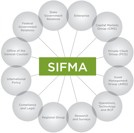 SIFMA Committees