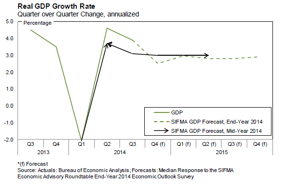 2014 Economic Outlook - Real GDP Growth Rate