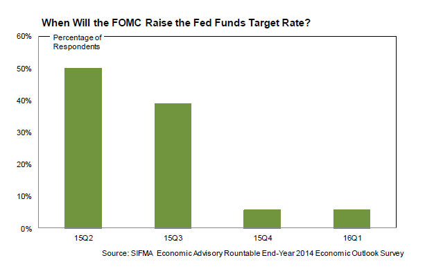2014 Economic Outlook - When Will Rates Rise