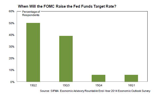 2014 Economic Outlook - When Will Rates Rise to 1 Percent