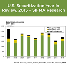 U.S. Securitization Year in Review
