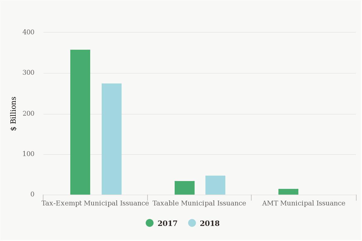 2018 Municipal Issuance Estimates
