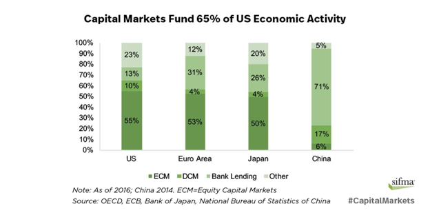 Capital markets fund 65% of U.S. economic activity