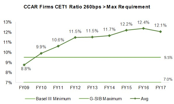 SIFMA Insights_CCAR Firms CET1 Ratio 260bps