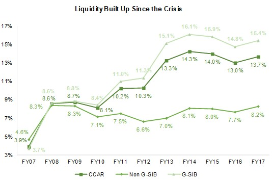 SIFMA Insights_Liquidity Built Up Since the Crisis