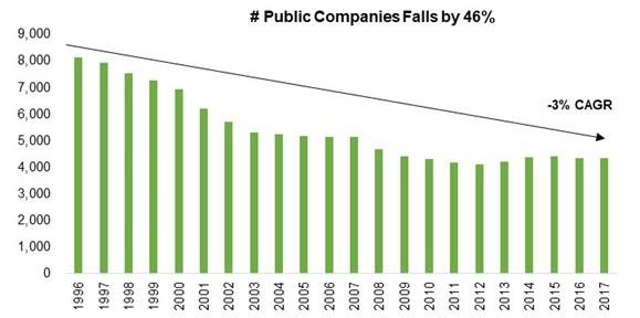 Number of Publicly Listed Companies Falls by 46%
