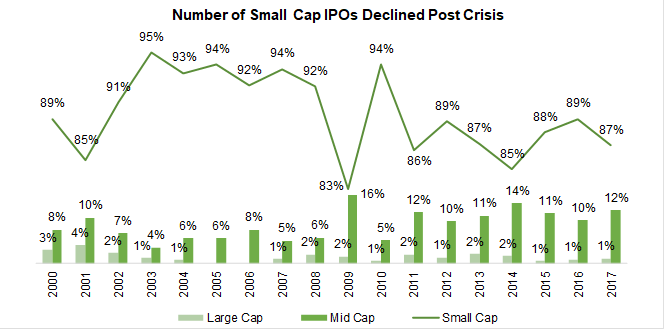 Number of Small Cap IPOs Declined Post Crisis