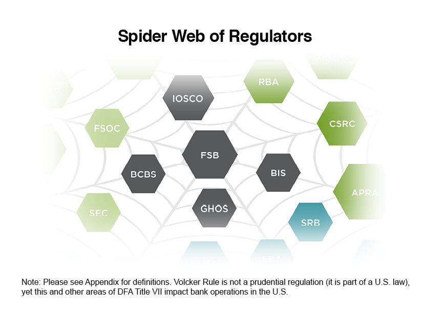 Spider Web of Regulators - SIFMA Insights