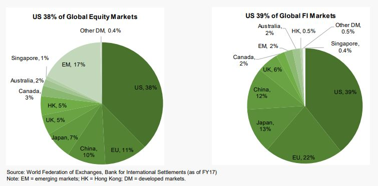 US 38% of Global Equity Markets, US 39% of Global Fixed Income Markets