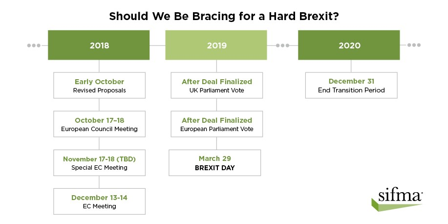 Should We Be Bracing for a Hard Brexit