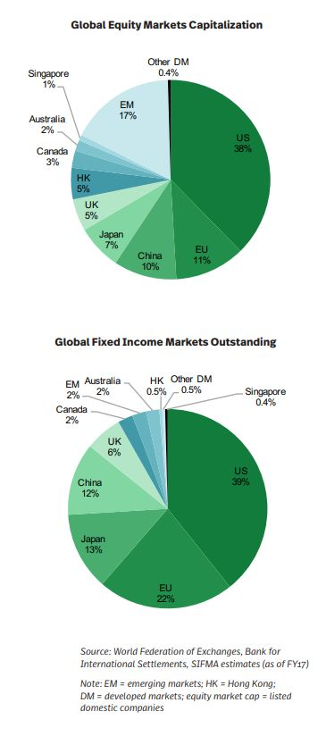 Global Equity Market Cap and Fixed Income Markets Outstanding