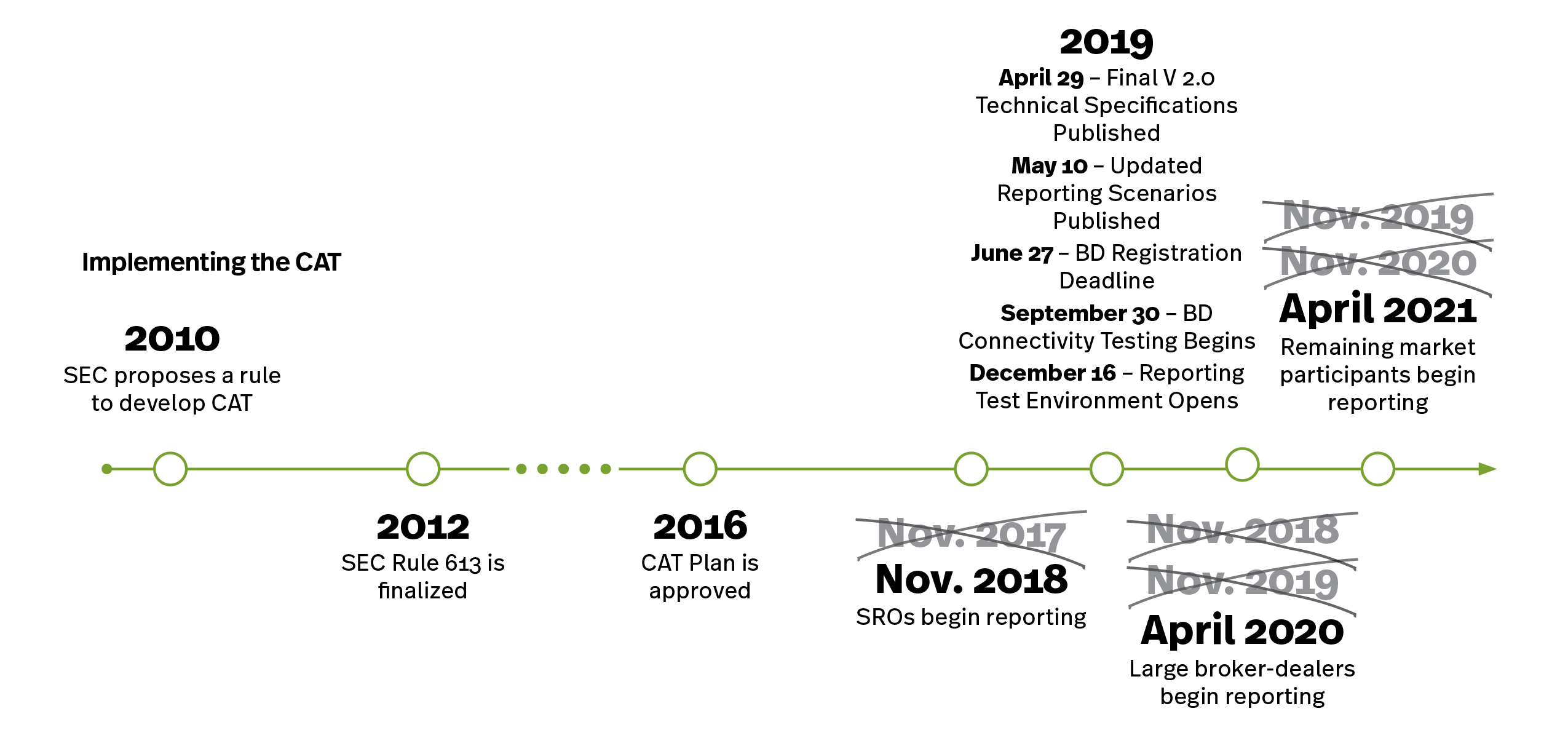 CAT Timeline, SIFMA Insights