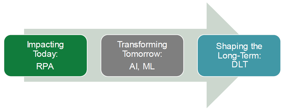 DTCC - Fintech Today, Tomorrow, Long-Term, SIFMA Insights
