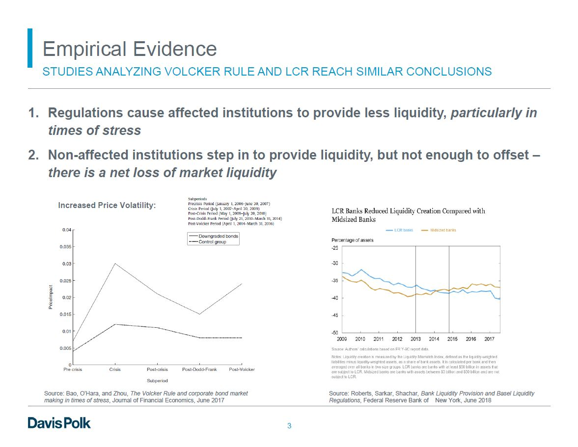 Empirical Evidence - Presentation Slides from the 2019 SIFMA-BPI Prudential Regulation Conference
