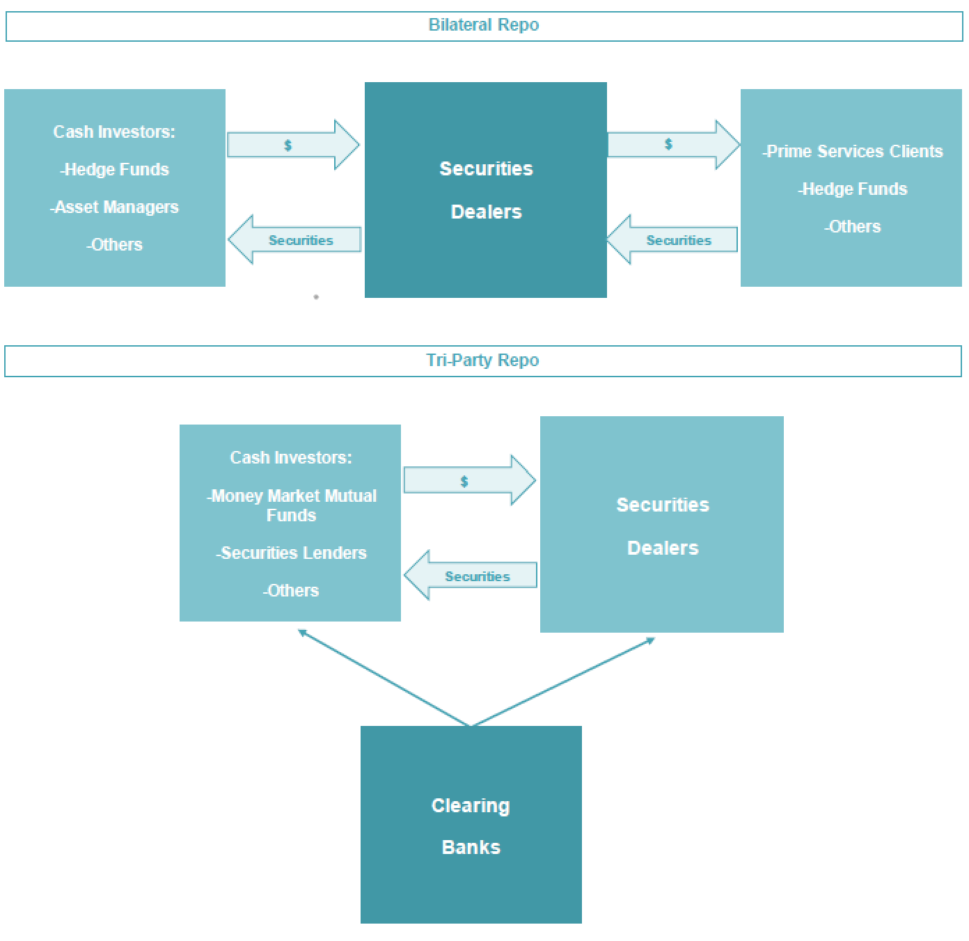 Illustrative Chart of Repo Market