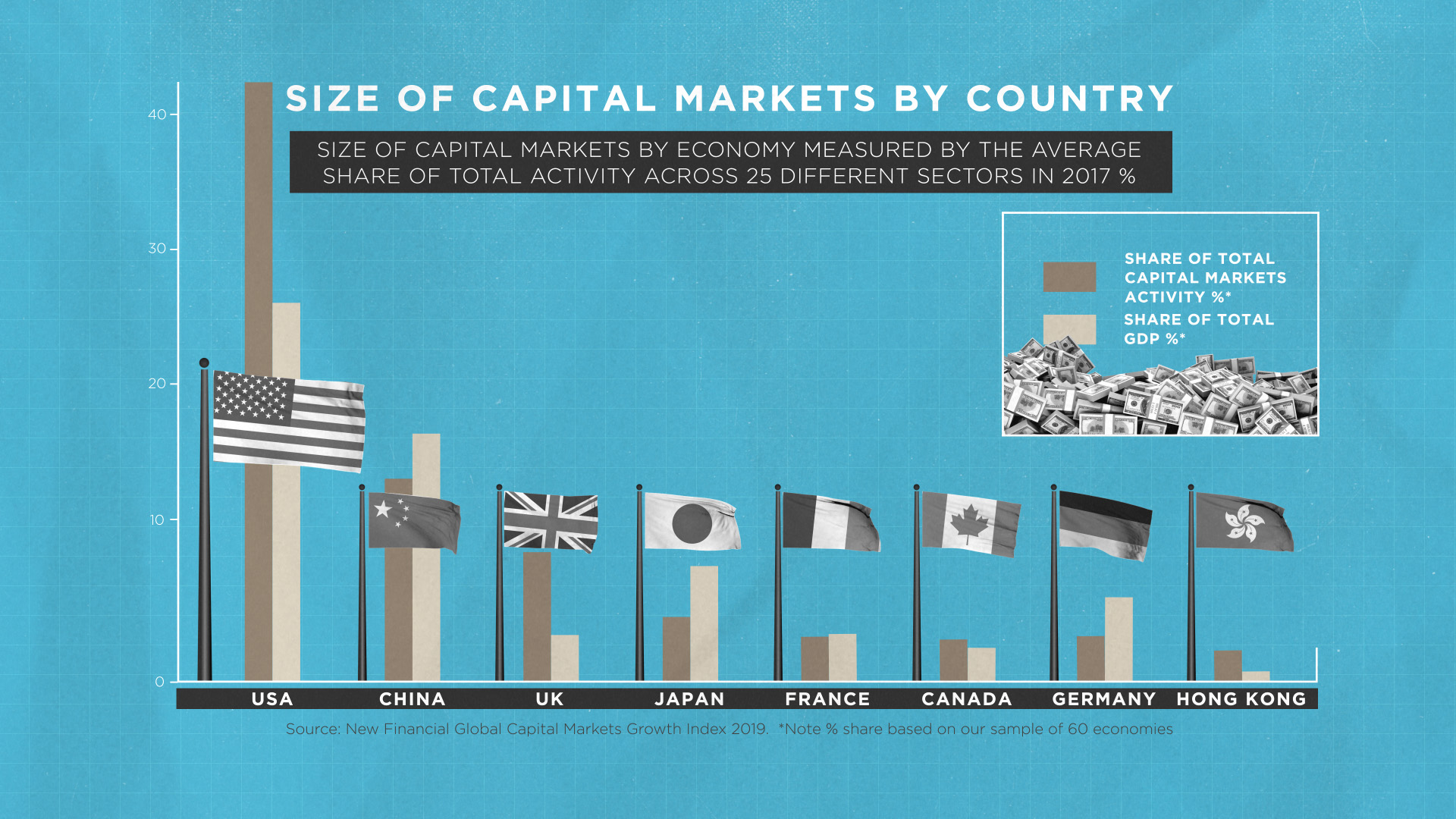 Size of Capital Markets by Country - SIFMA