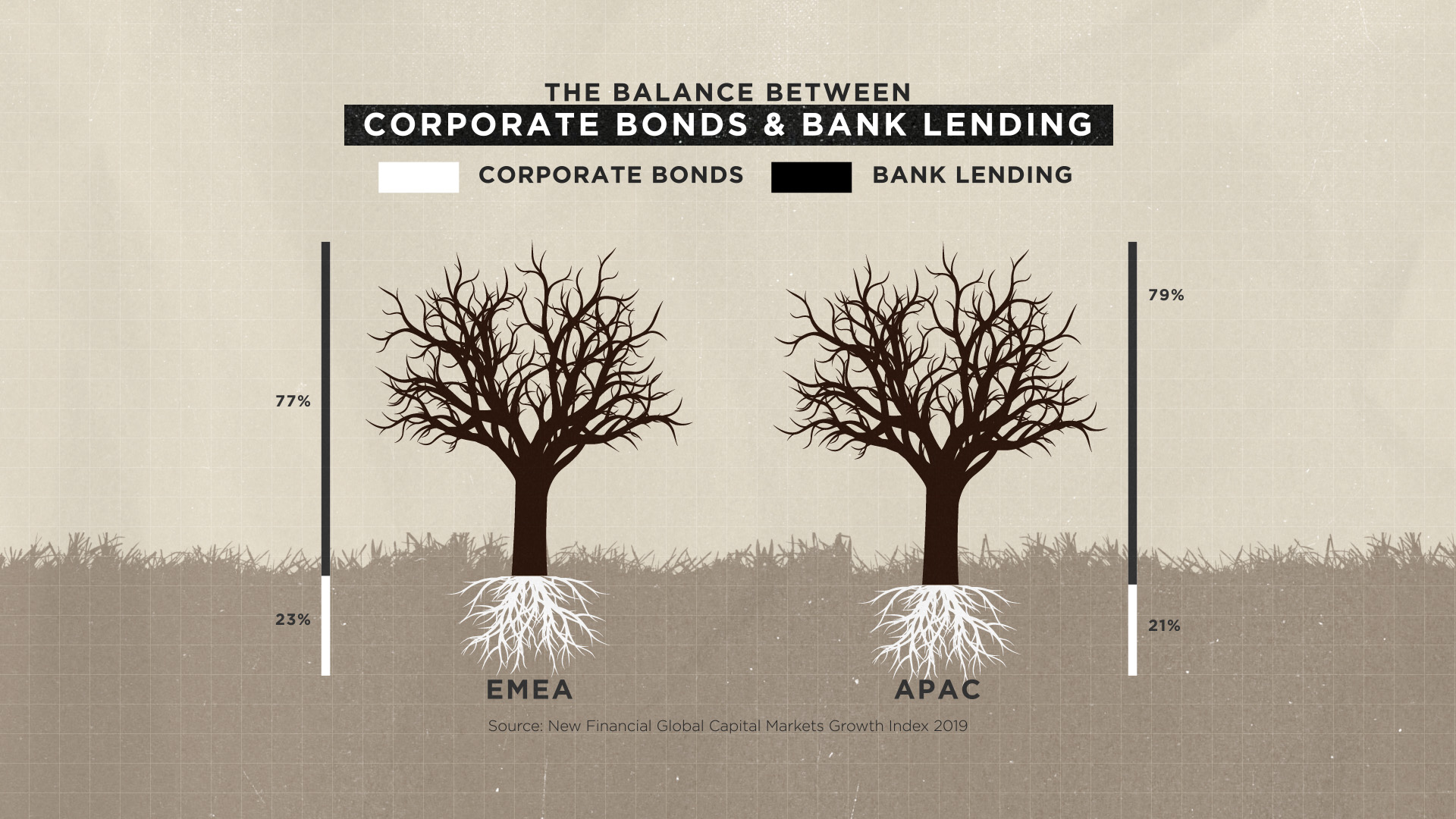 The Balance Between Corporate Bonds & Bank Lending, EMEA & APAC - SIFMA