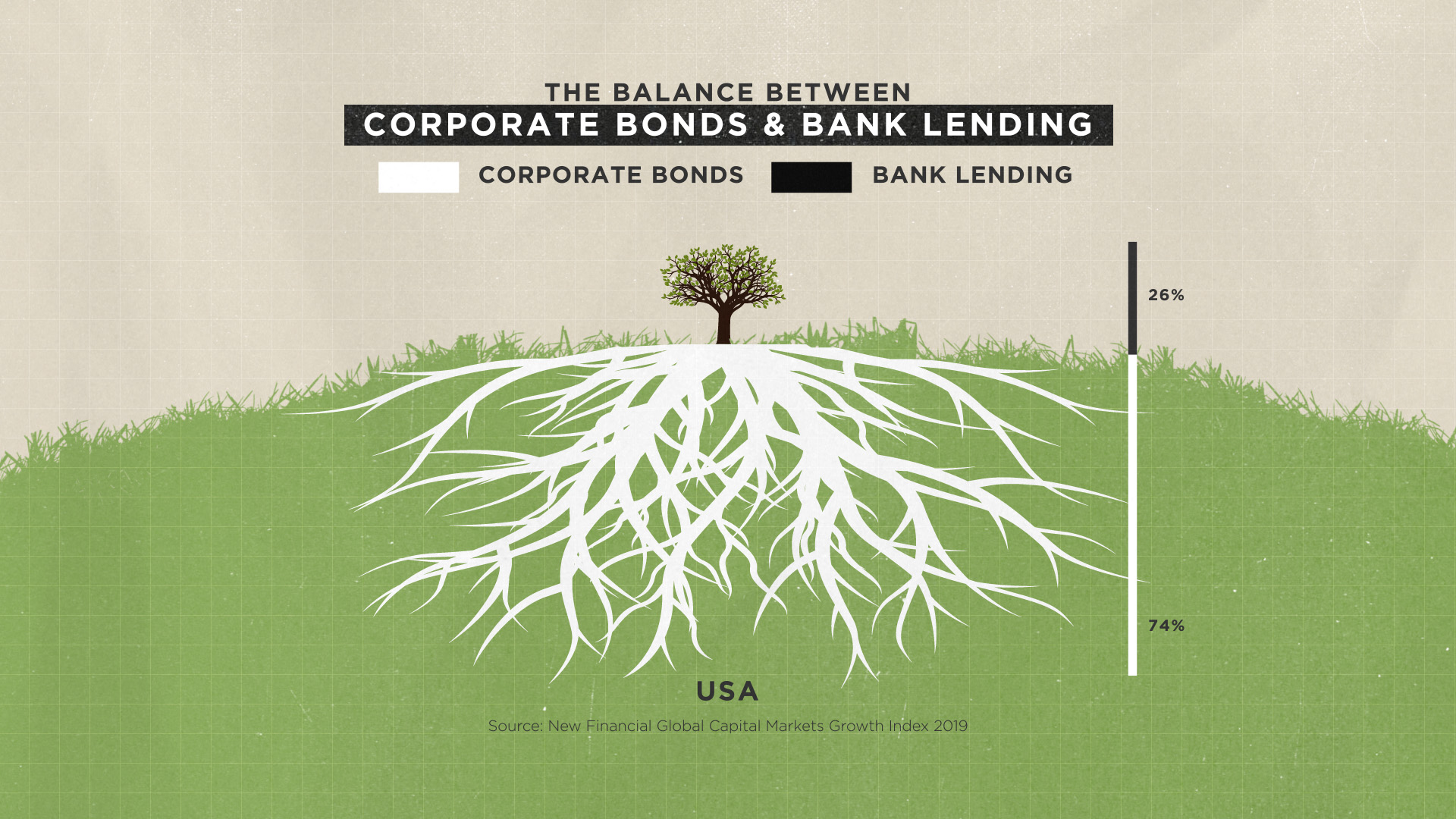 The Balance Between Corporate Bonds and Bank Lending, USA - SIFMA