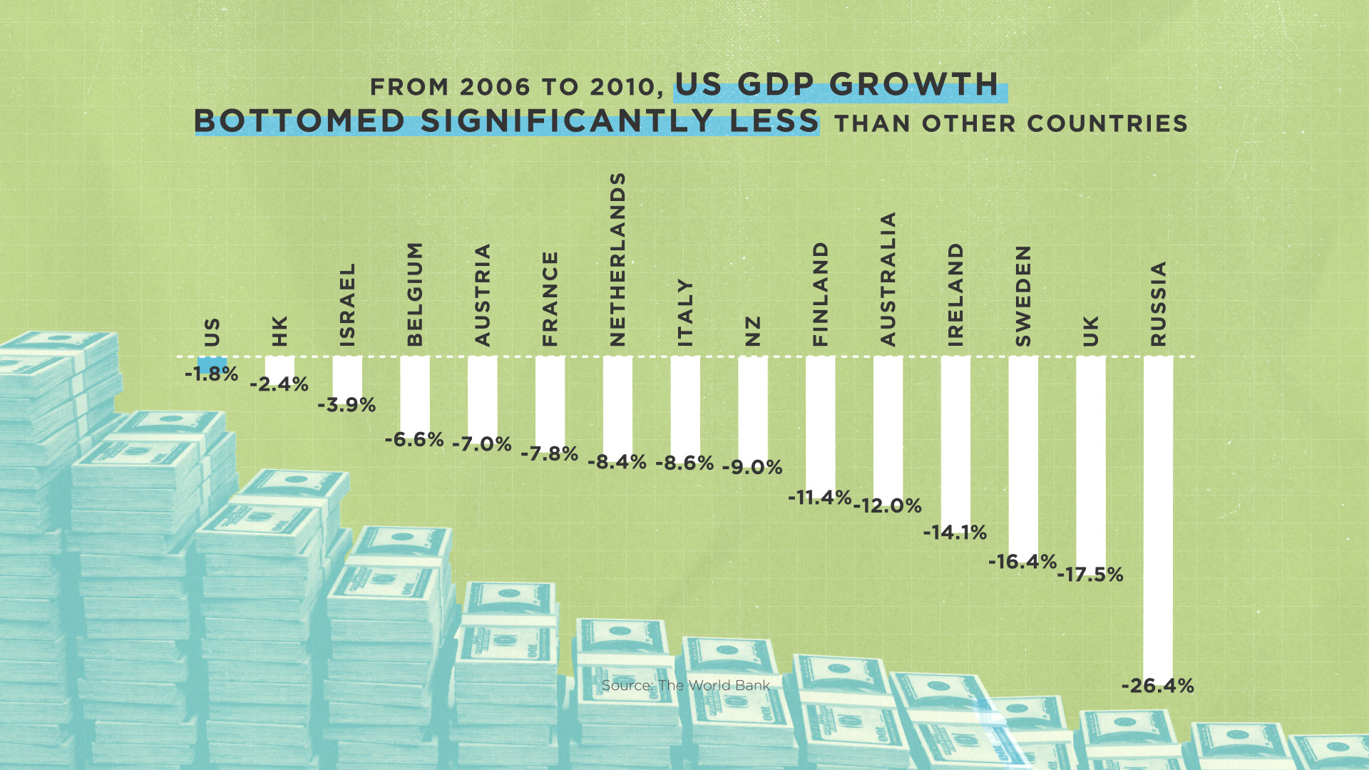 From 2006 to 2010, US GDP Growth Bottomed Significantly Less Than Other Countries - SIFMA