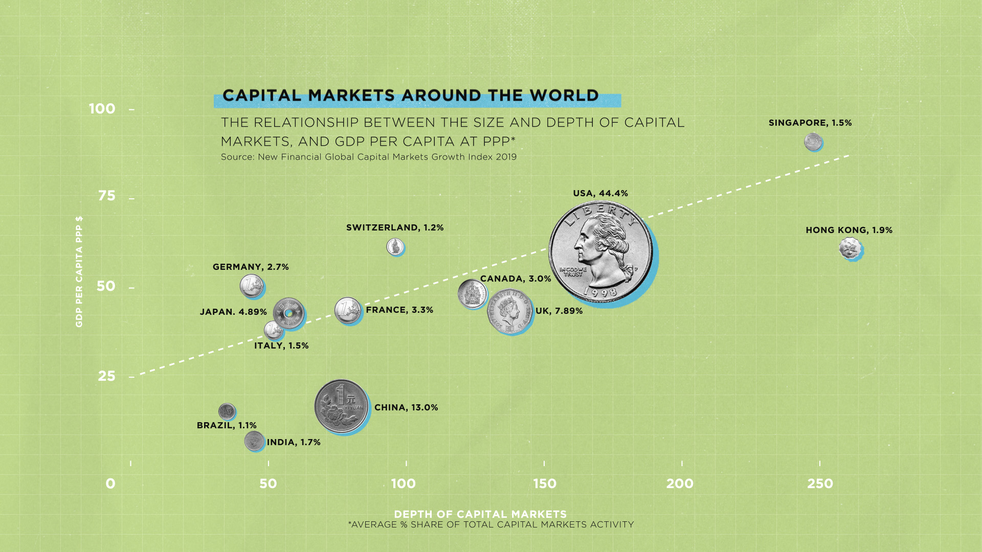 Capital Markets Around the World - Size and Depth to GDP - SIFMA
