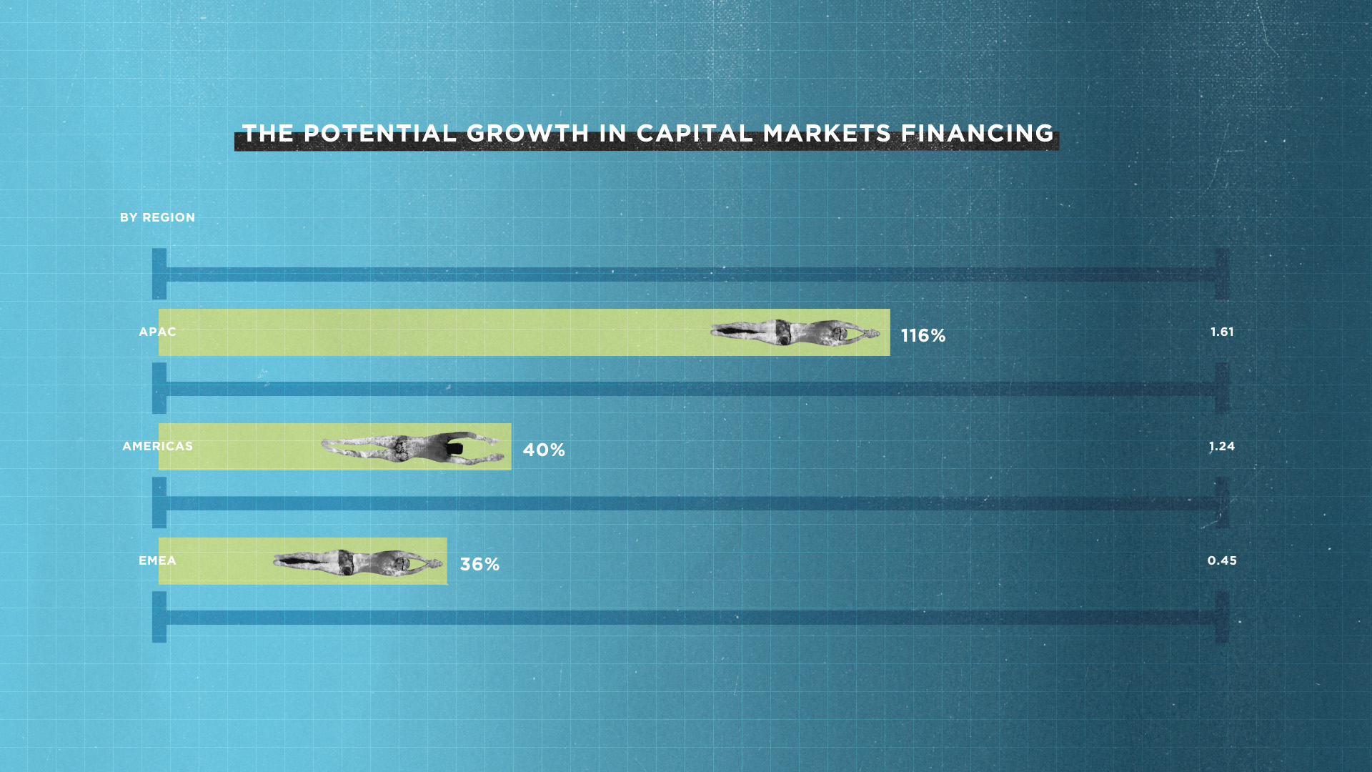 The Potential Growth in Capital Markets Financing - SIFMA