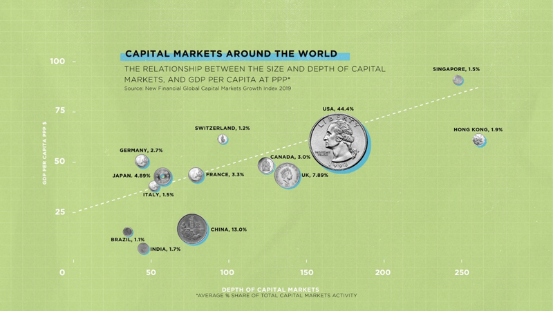 Capital Markets Create Wealth and Opportunity for Everyone