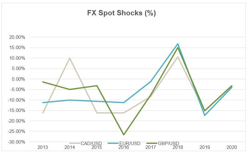 FXSpotShocks