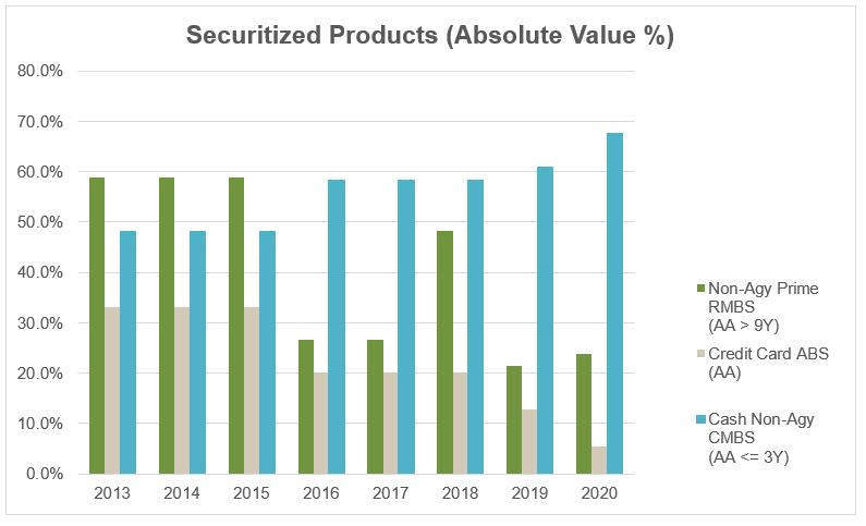 SecuritizedProducts