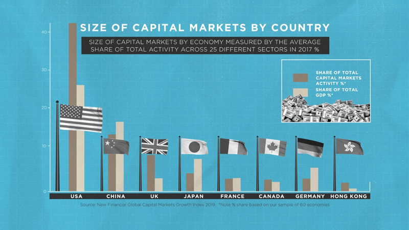 U.S. Capital Markets Critical to Global Capital Flows and Draws Capital to the U.S.
