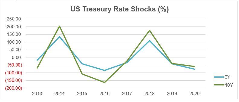 US Treasury Factor Shock