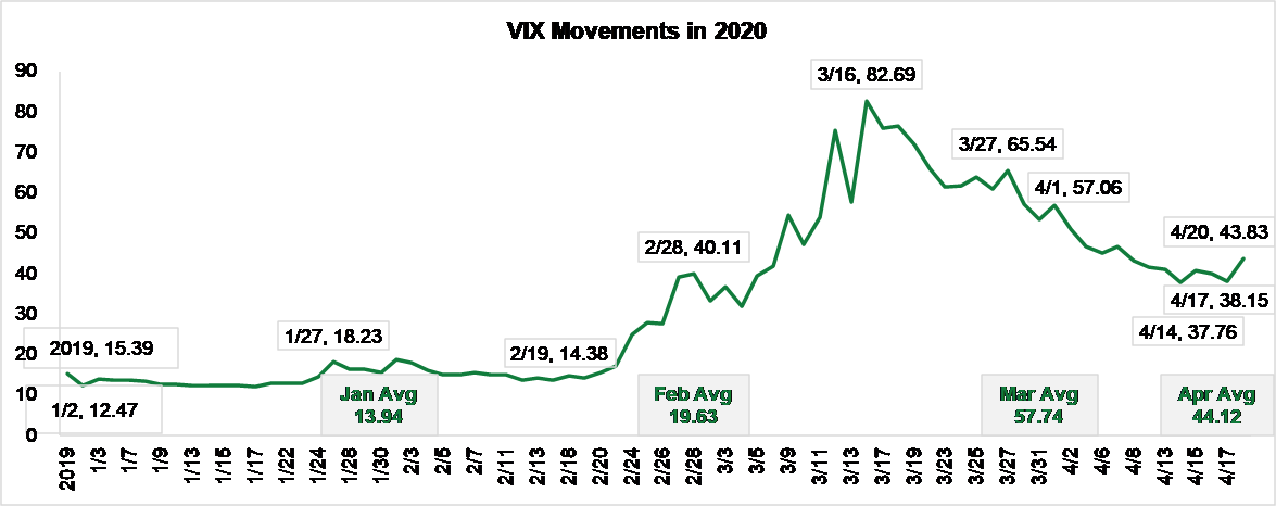 VIX Movements in 2020