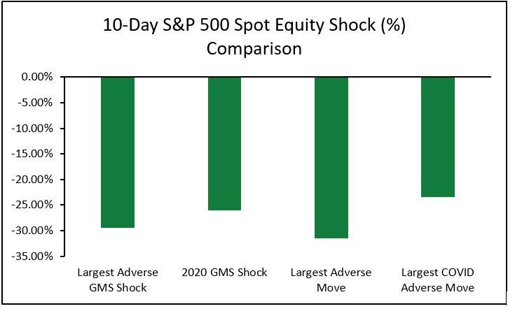 10Day SP 500 Spot Equity Shock Comparison