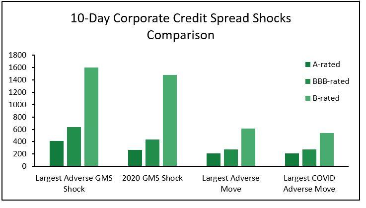 10-Day Corporate Credit Spread Shocks Comparison