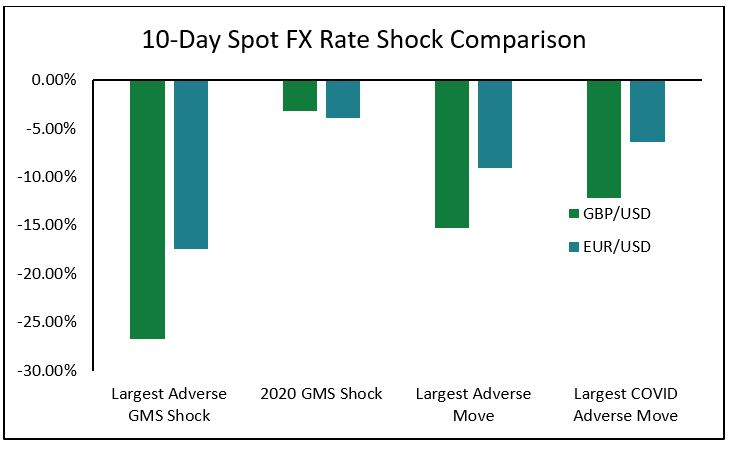 10 Day Spot FX Rate