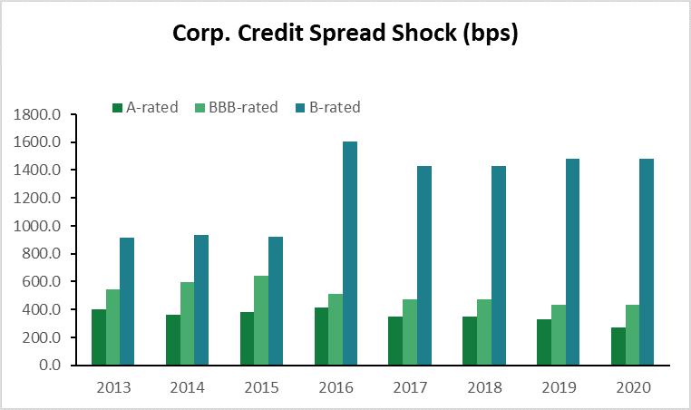 Corporate Credit Shock