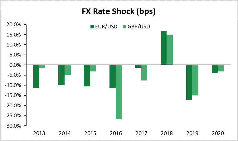 FX Rate Shock