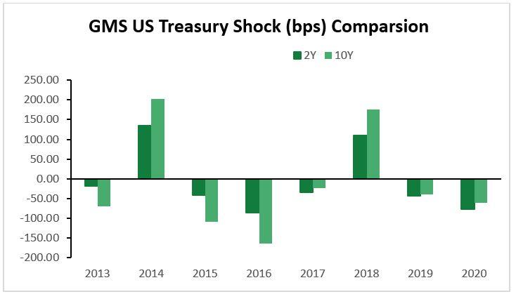 GMS US Treasury Shock