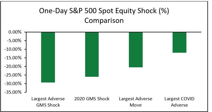 One-Day S&P 500 Spot Equity Shock (%) Comparison