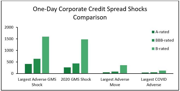 One-Day Corporate Credit Spread Shocks Comparison
