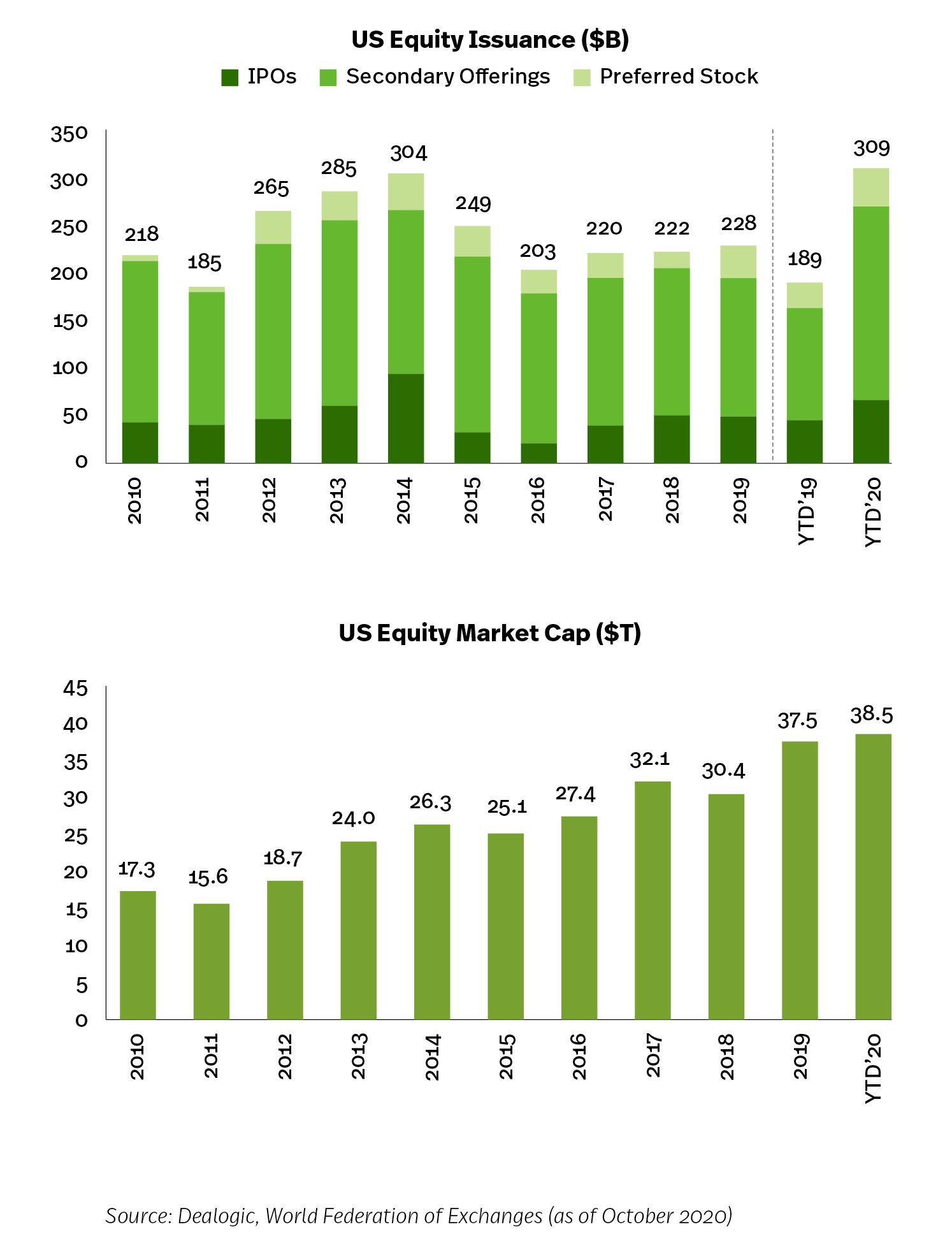 Equity issuance