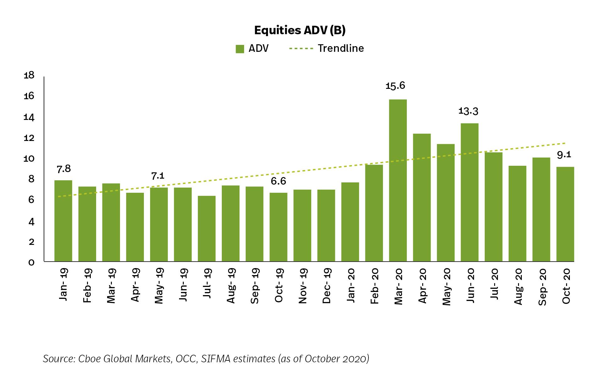 Equities, Options, ETF Market Volumes