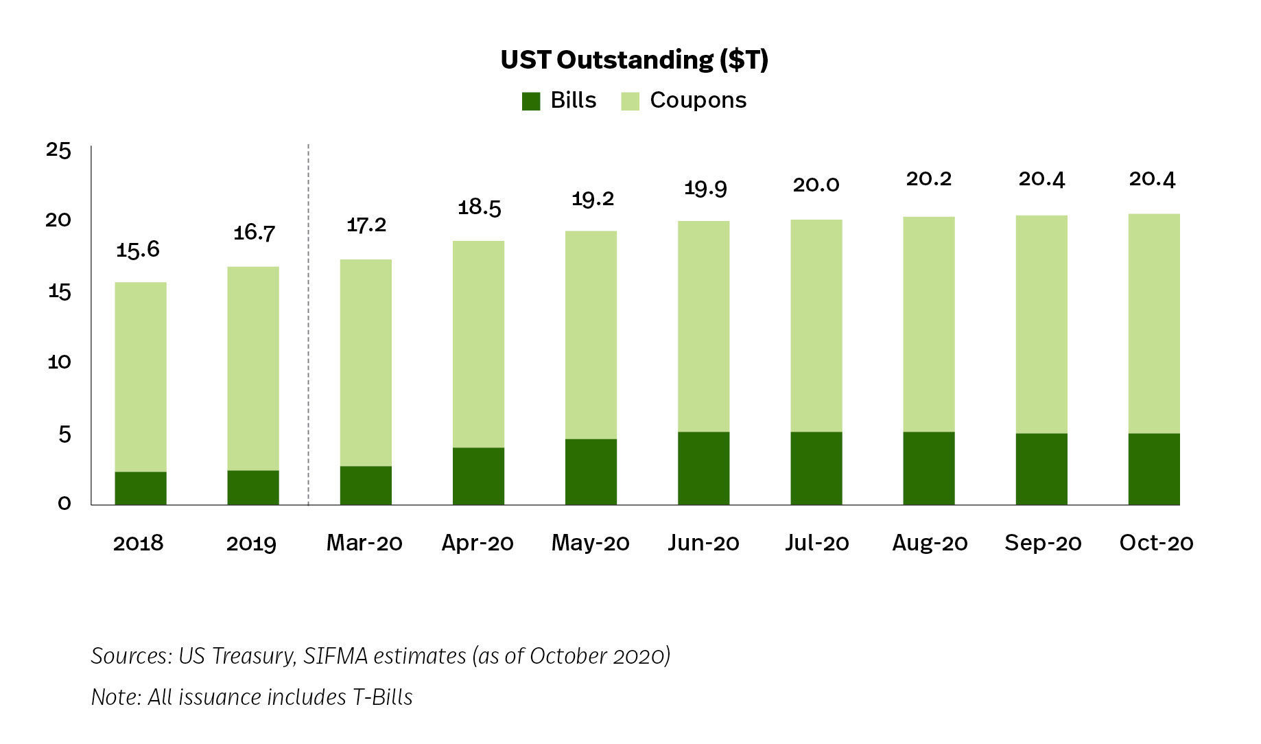 UST Issuance to Fund COVID-19 Stimulus