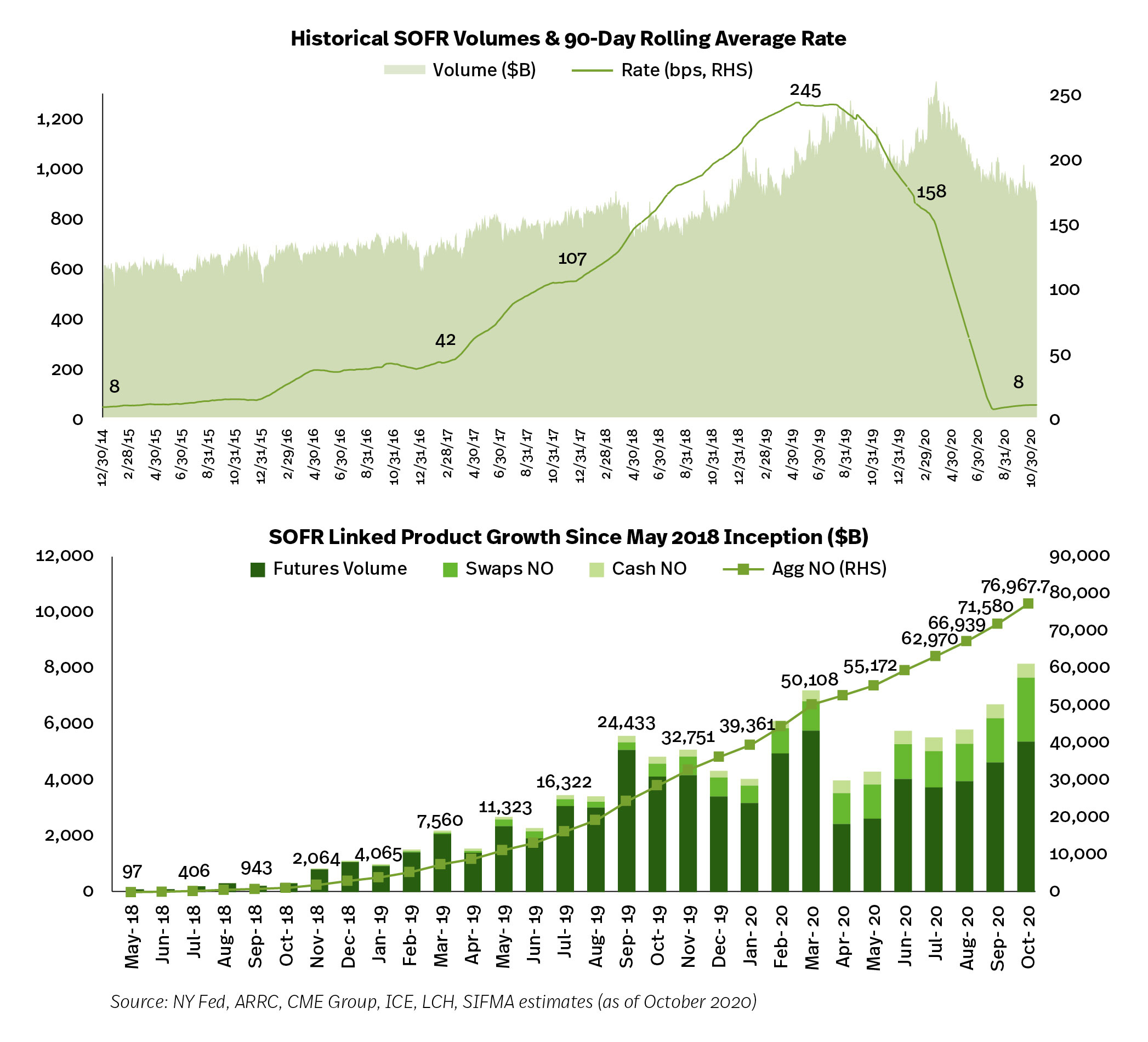 LIBOR Transition Update - SOFR Charts