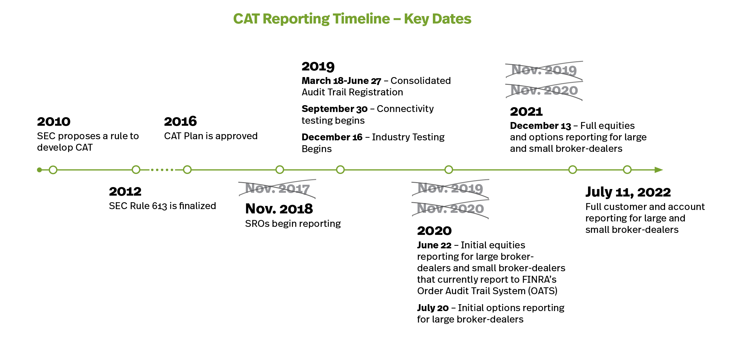 Implementing the Consolidated Audit Trail