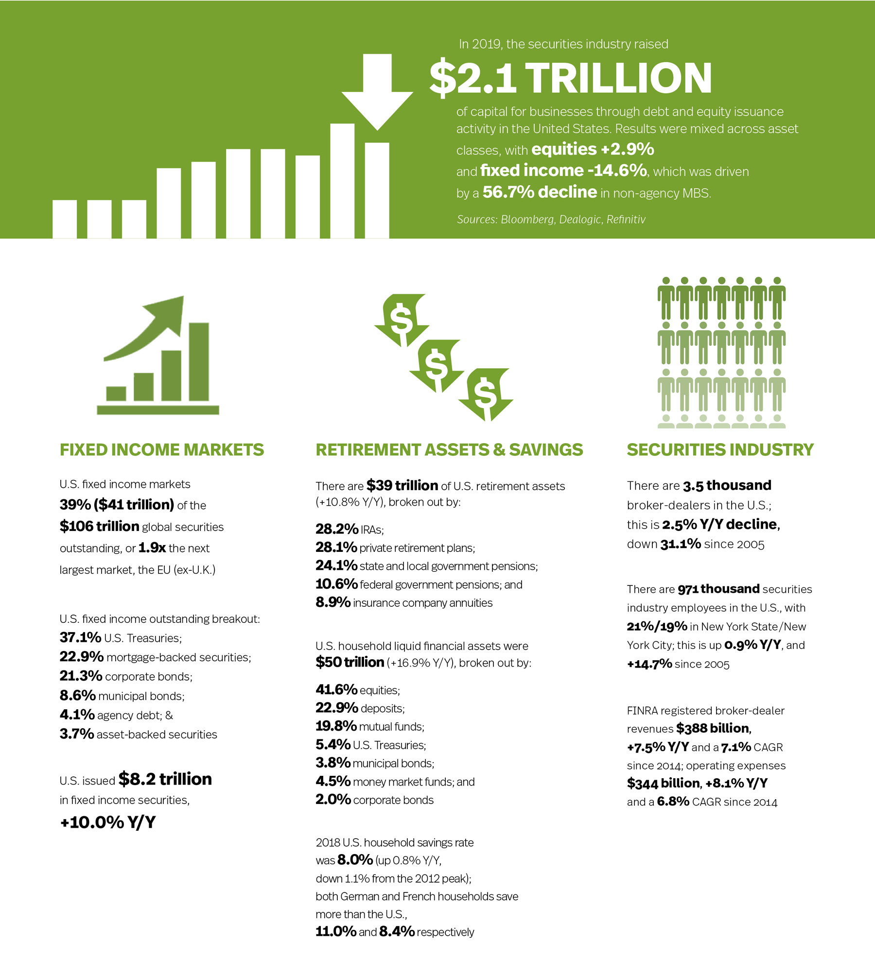 Capital Markets Fact Book