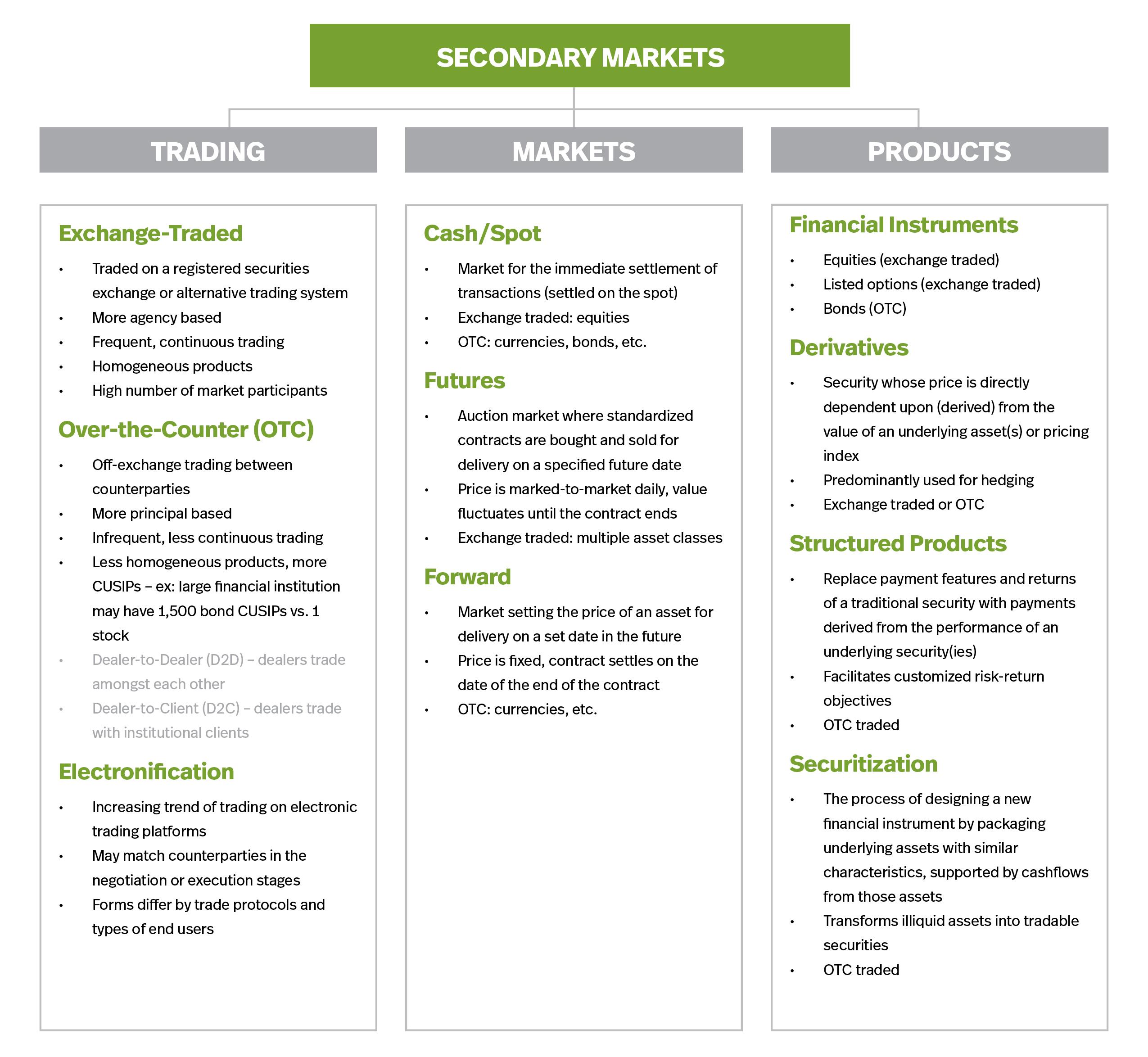 SecondaryMarkets