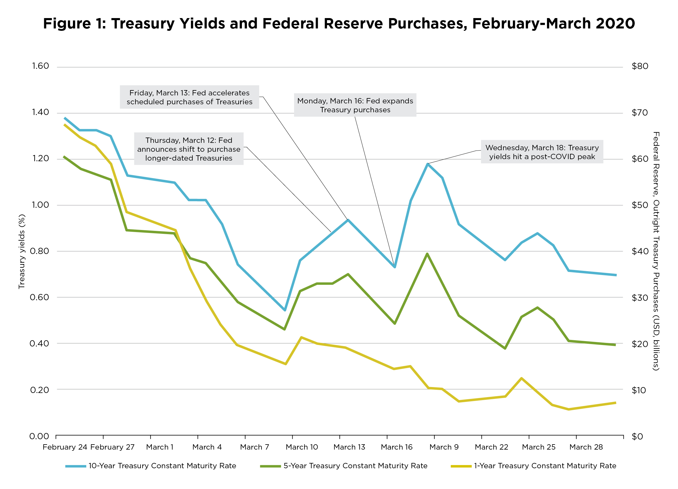 Treasury Yields and Federal Reserve Purchases